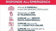 """Coronavirus, Regione Lazio: """"Ecco come stiamo affrontando l'emergenza""""."""