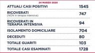 Coronavirus: Sono 1545 gli attuali casi positivi COVID-19 nella Regione Lazio.