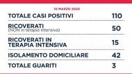 Coronavirus: nella Regione Lazio 110 casi positivi.