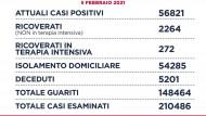 """Regione Lazio: """"Primo weekend in zona gialla, non vanifichiamo il lavoro fatto""""."""