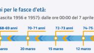 Vaccino anti Covid-19: dal 7 Aprile prenotazioni per la fascia d'età 64-65 anni.