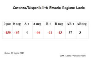 CARENZA EMOCOMPONETI REGIONE LAZIO 29-7-2014