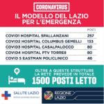 COVID-19: aggiornamento virus nel Lazio.