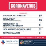 Coronavirus: nella Regione Lazio 97 casi positivi, 3 i guariti.