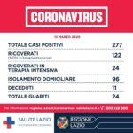 Coronavirus: Sono 277 nella Regione Lazio i casi positivi al COVID-19.