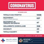 Coronavirus: Sono 1008 nella Regione Lazio i casi positivi al Covid-19.