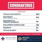 Regione Lazio: 607 i casi positivi al Covid-19.