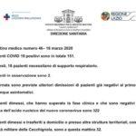 Regione Lazio: il bollettino medico dello Spallanzani.