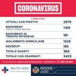 Coronavirus, Regione Lazio: 2879 gli attuali casi positivi.