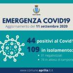 Coronavirus, Aprilia: 44 positivi, 109 in isolamento domiciliare.