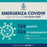 Coronavirus, Aprilia: 124 positivi, 224 in isolamento.