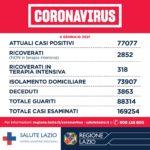Regione Lazio, Coronavirus: diminuiscono i casi e i decessi ma aumentano i ricoveri e le terapie intensive.