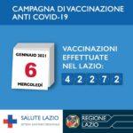 Vaccini antiCovid-19: nel Lazio effettuate 42.272 vaccinazioni.