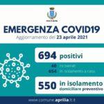 Coronavirus, Aprilia: 694 positivi e 550 in isolamento nel comune.